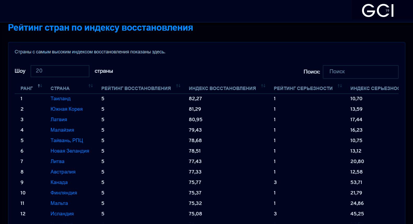 Скриншот рейтинга GCI